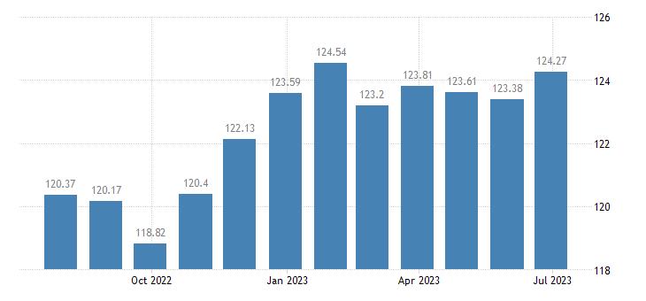lithuania harmonised idx of consumer prices hicp books eurostat data