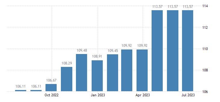 lithuania harmonised idx of consumer prices hicp bundled telecommunication services eurostat data