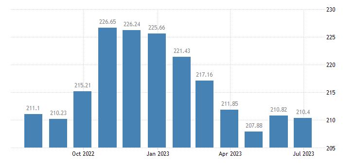 lithuania harmonised idx of consumer prices hicp butter eurostat data