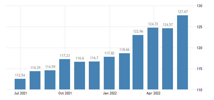 lithuania harmonised idx of consumer prices hicp carpets other floor coverings eurostat data