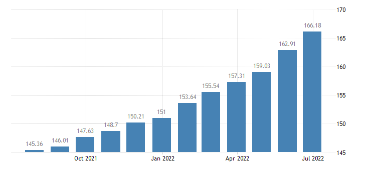 lithuania harmonised idx of consumer prices hicp catering services eurostat data
