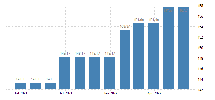 lithuania harmonised idx of consumer prices hicp charges by banks post offices eurostat data
