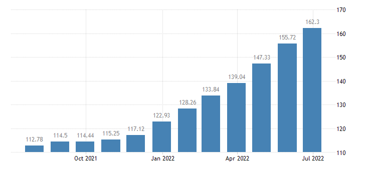lithuania harmonised idx of consumer prices hicp cheese curd eurostat data