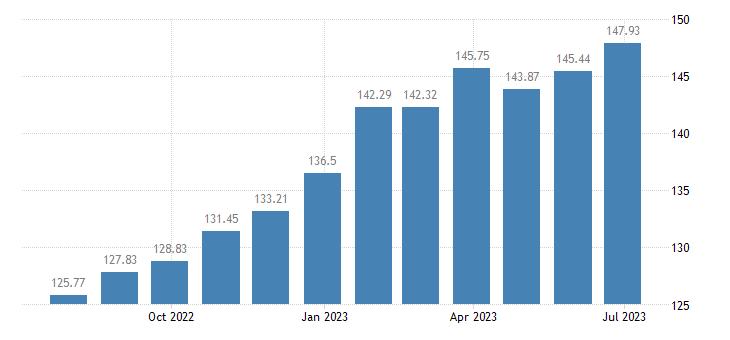 lithuania harmonised idx of consumer prices hicp chocolate eurostat data