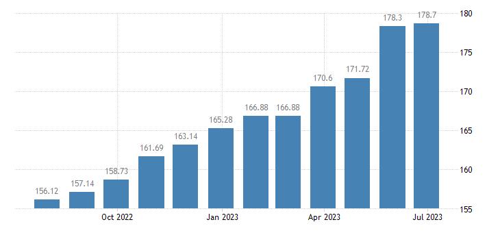 lithuania harmonised idx of consumer prices hicp cleaning of clothing eurostat data