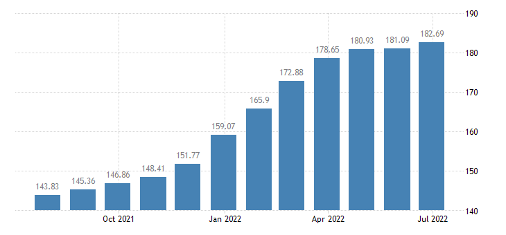 lithuania harmonised idx of consumer prices hicp cleaning services eurostat data