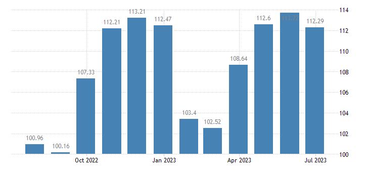 lithuania harmonised idx of consumer prices hicp clothing eurostat data