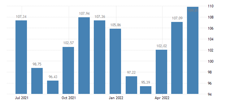 lithuania harmonised idx of consumer prices hicp clothing footwear eurostat data