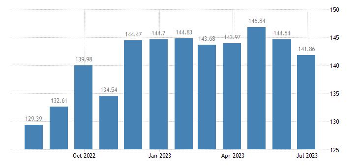 lithuania harmonised idx of consumer prices hicp coffee eurostat data