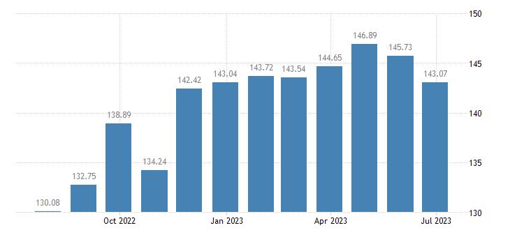 lithuania harmonised idx of consumer prices hicp coffee tea cocoa eurostat data