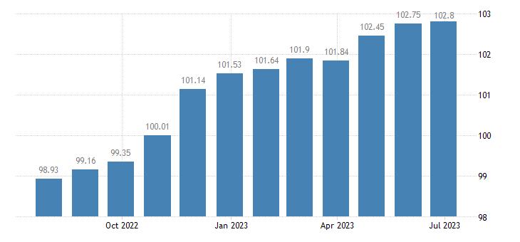 lithuania harmonised idx of consumer prices hicp communications eurostat data