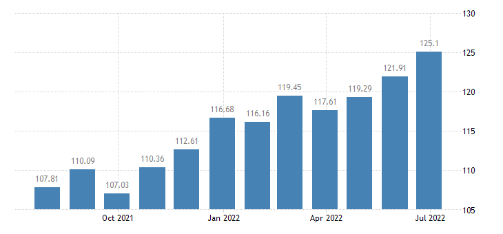 lithuania harmonised idx of consumer prices hicp confectionery products eurostat data