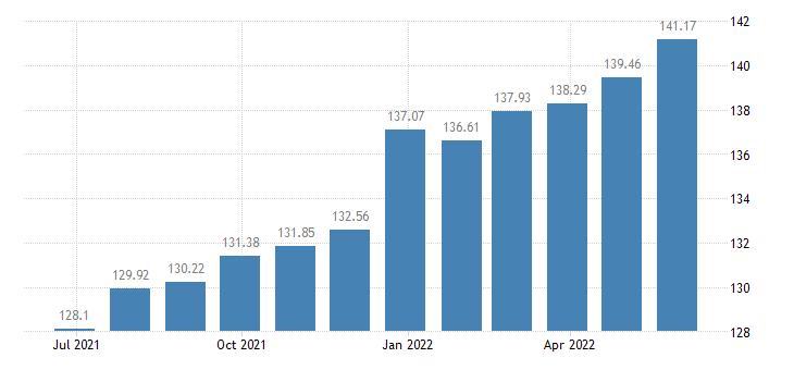 lithuania harmonised idx of consumer prices hicp cultural services eurostat data