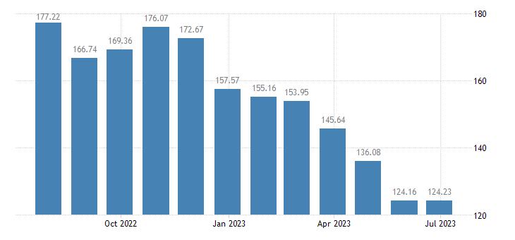 lithuania harmonised idx of consumer prices hicp diesel eurostat data
