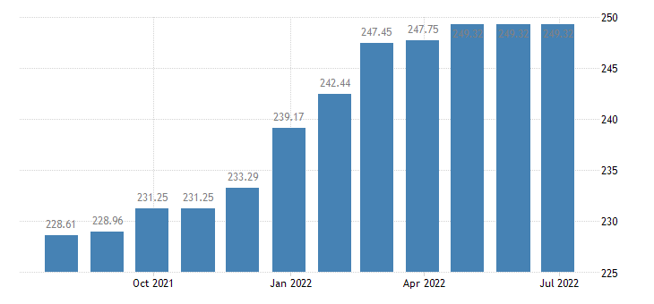lithuania harmonised idx of consumer prices hicp domestic services by paid staff eurostat data