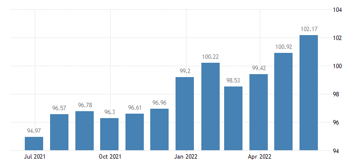 lithuania harmonised idx of consumer prices hicp dried fruit nuts eurostat data