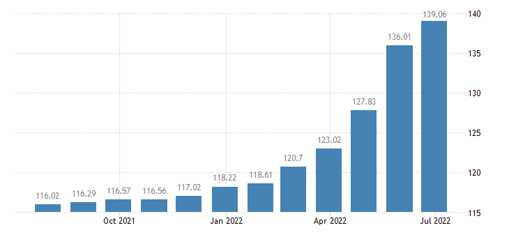 lithuania harmonised idx of consumer prices hicp dried salted or smoked meat eurostat data