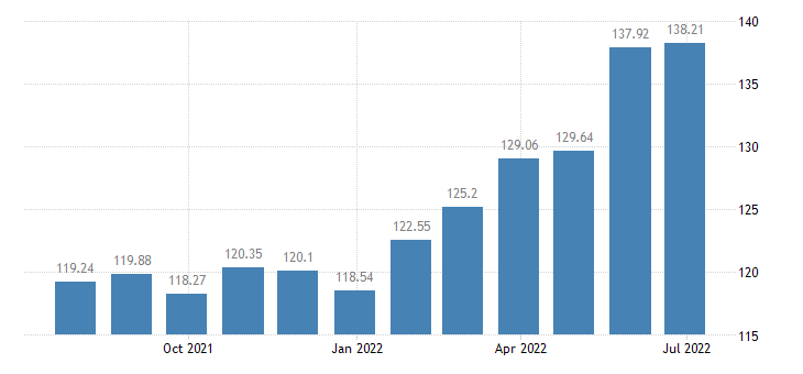 lithuania harmonised idx of consumer prices hicp dried vegetables other preserved or processed vegetables eurostat data