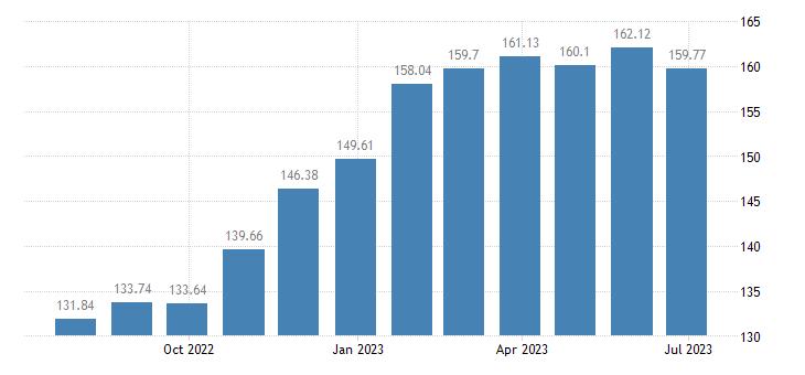 lithuania harmonised idx of consumer prices hicp eggs eurostat data