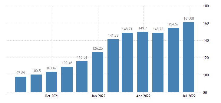 lithuania harmonised idx of consumer prices hicp electricity gas solid fuels heat energy eurostat data