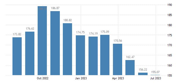 lithuania harmonised idx of consumer prices hicp energy eurostat data