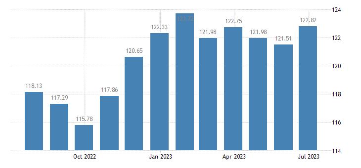lithuania harmonised idx of consumer prices hicp fiction books eurostat data