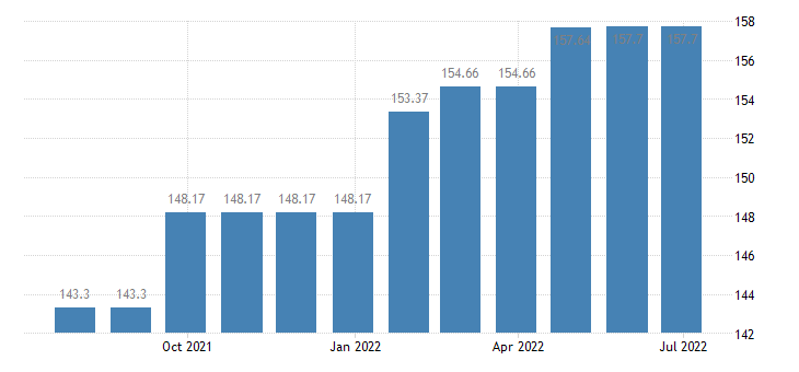 lithuania harmonised idx of consumer prices hicp financial services n e c eurostat data