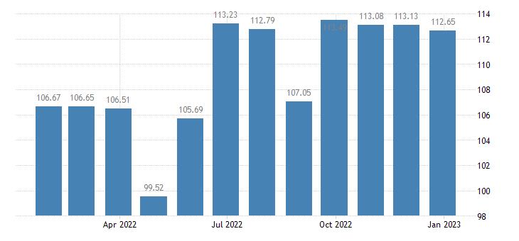 lithuania harmonised idx of consumer prices hicp fixed telephone equipment eurostat data