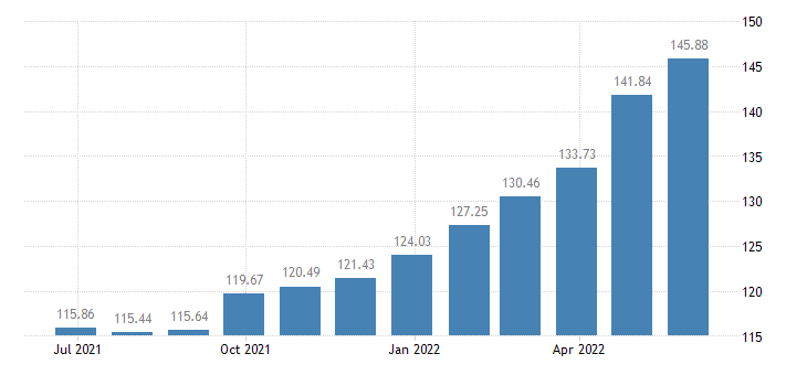 lithuania harmonised idx of consumer prices hicp food eurostat data