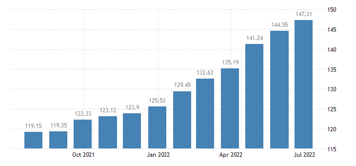 lithuania harmonised idx of consumer prices hicp food including alcohol tobacco eurostat data