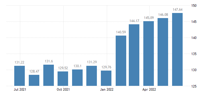 lithuania harmonised idx of consumer prices hicp fortified wines eurostat data