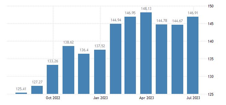 lithuania harmonised idx of consumer prices hicp fresh or chilled fruit eurostat data