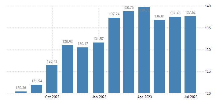 lithuania harmonised idx of consumer prices hicp fruit eurostat data