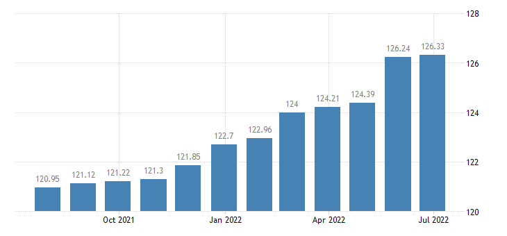 lithuania harmonised idx of consumer prices hicp fully administered prices eurostat data