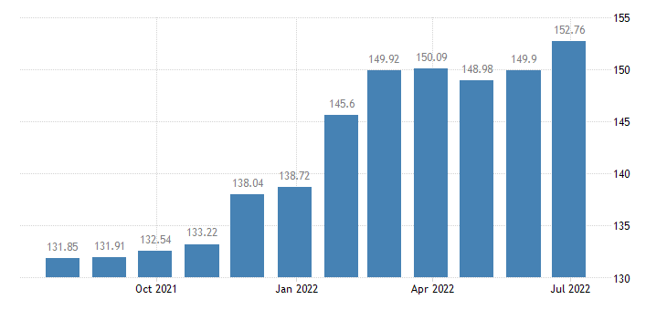 lithuania harmonised idx of consumer prices hicp funeral services eurostat data
