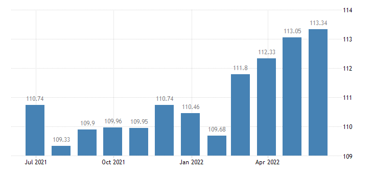 lithuania harmonised idx of consumer prices hicp furnishings fabrics curtains eurostat data