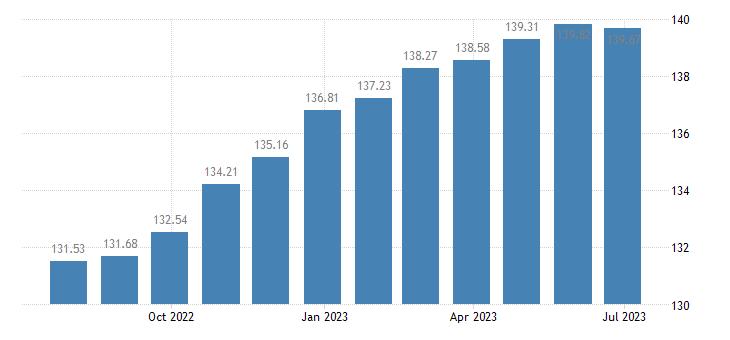 lithuania harmonised idx of consumer prices hicp furniture furnishings eurostat data