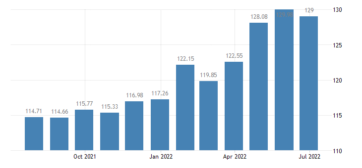 lithuania harmonised idx of consumer prices hicp garden products eurostat data