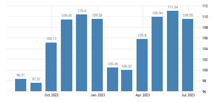 lithuania harmonised idx of consumer prices hicp garments eurostat data