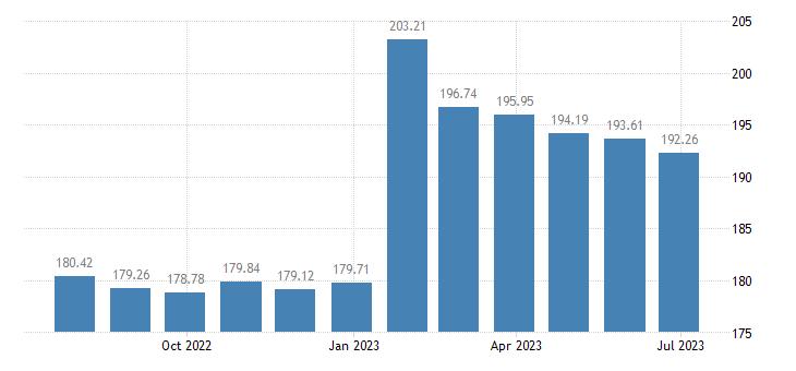 lithuania harmonised idx of consumer prices hicp gas eurostat data