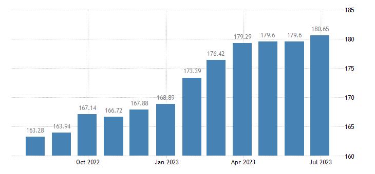 lithuania harmonised idx of consumer prices hicp general practice eurostat data