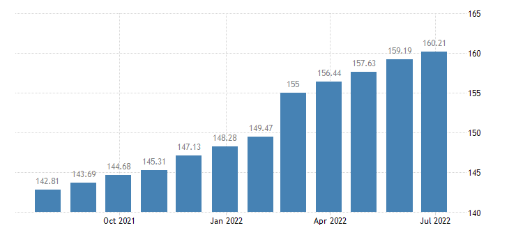 lithuania harmonised idx of consumer prices hicp hairdressing salons personal grooming establishments eurostat data