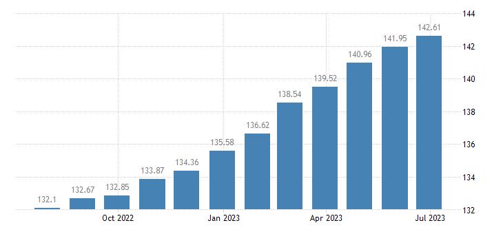lithuania harmonised idx of consumer prices hicp health eurostat data
