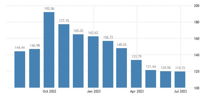 lithuania harmonised idx of consumer prices hicp heat energy eurostat data
