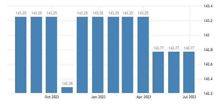 lithuania harmonised idx of consumer prices hicp hospital services eurostat data