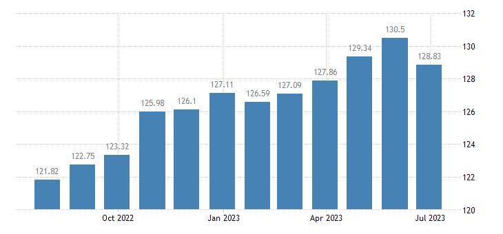 lithuania harmonised idx of consumer prices hicp household textiles eurostat data