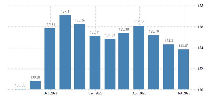 lithuania harmonised idx of consumer prices hicp industrial goods eurostat data