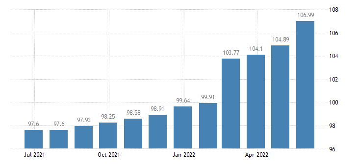 lithuania harmonised idx of consumer prices hicp insurance connected with the dwelling eurostat data