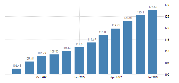 lithuania harmonised idx of consumer prices hicp insurance connected with transport eurostat data