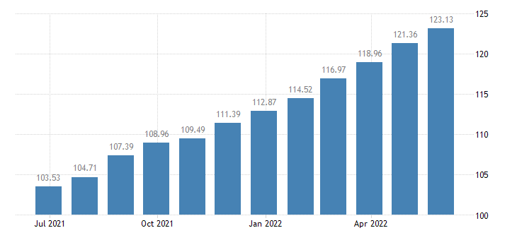 lithuania harmonised idx of consumer prices hicp insurance eurostat data